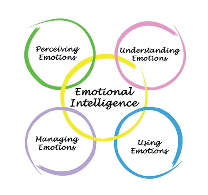 Emotional Intelligence   2018-10-31