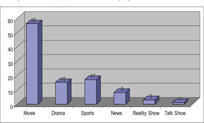 impact of satellite tv on our culture essay Due to the impact of regional channels of satellite tv particularly the indian channels like zee tv, mtv, star plus, sony tv serials are influencing the cultural sphere of bangladesh through watching these channels family.