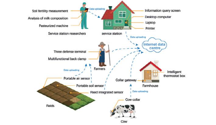 Digital Village Initiative: A Step Forward to 4.0 IR