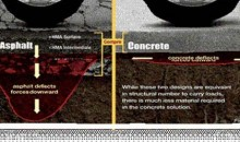 Concrete roads more sustainable, less costly