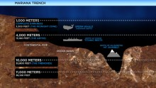Mariana Trench: Earth\'s Deepest Place