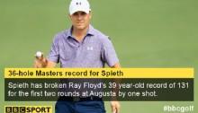 Masters 2015: Jordan Spieth takes commanding lead at Augusta