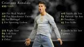 Cristiano Ronaldo's 499 goals