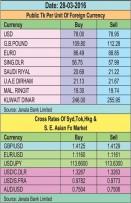 Taka firmer against UK pound, Euro