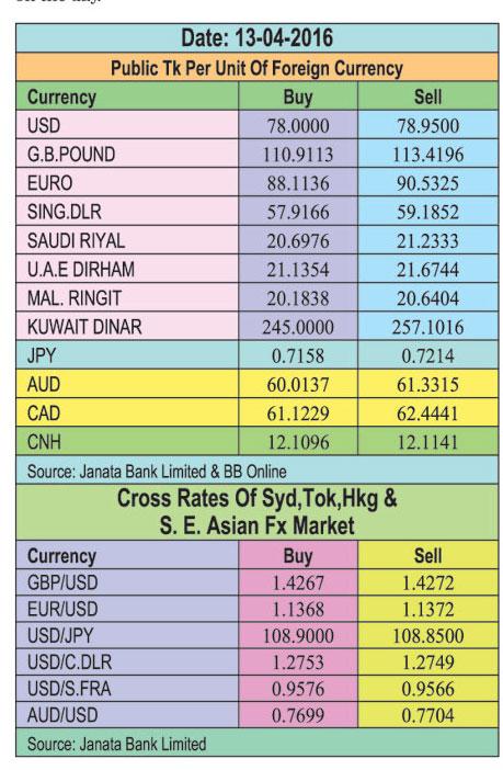 Taka weaker against UK pound