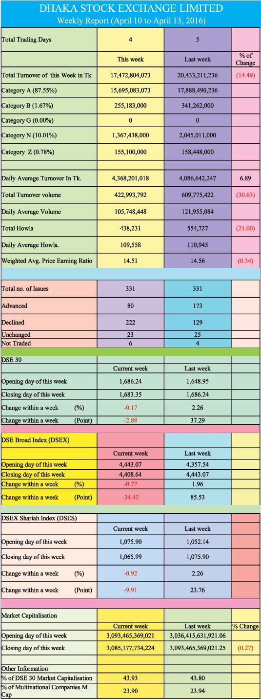 DHAKA STOCK EXCHANGE LIMITED