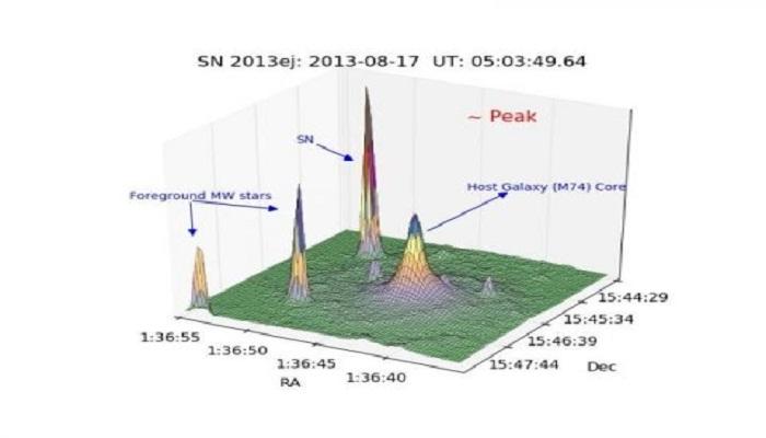 Massive star explosion 30 million years ago equaled detonation of 100 million suns