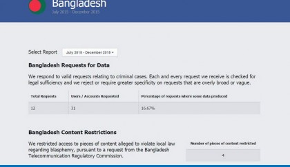 Facebook provides 31 Bangladesh users' info as per govt request