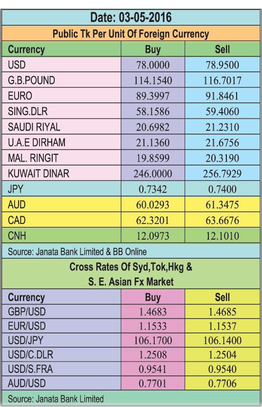 Taka eases against UK pound, Euro