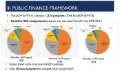 5 ADP projects categorised as expired, 36 poor progressed