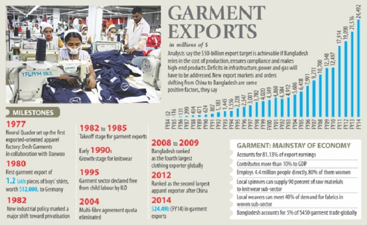 pest analysis on rmg sectors in bangladesh