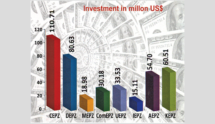EPZs fetch 20pc FDI in FY15, BEPZA reveals