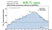 Trouble in the Air: Atmospheric CO2 Levels Reach Historic Levels