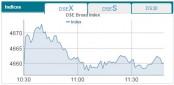 Stock market witnessing gain