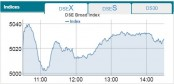 Stocks end higher on bourses