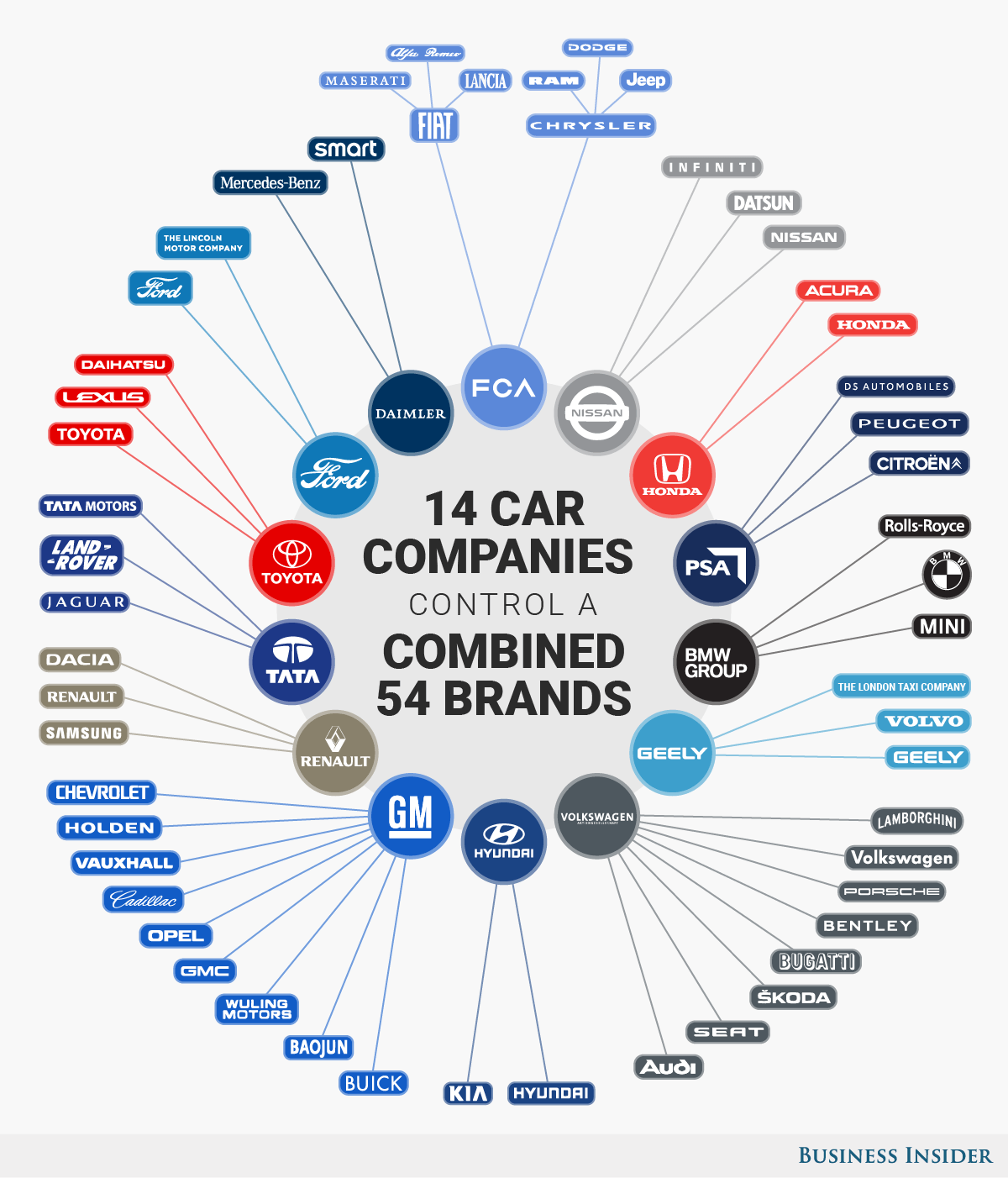 14 giant corporations control global auto industry