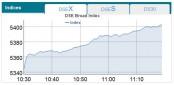 Dhaka Stock Exchange, Chittagong Stock Exchange open optimistic