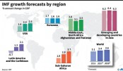 IMF boosts US growth estimate  on expected stimulus