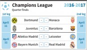 Real draw Bayern, Juve to meet Barca