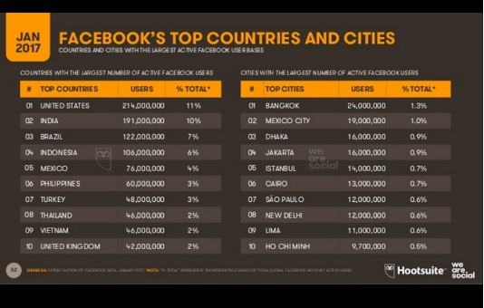 Dhaka 3rd among cities with largest active Facebook users