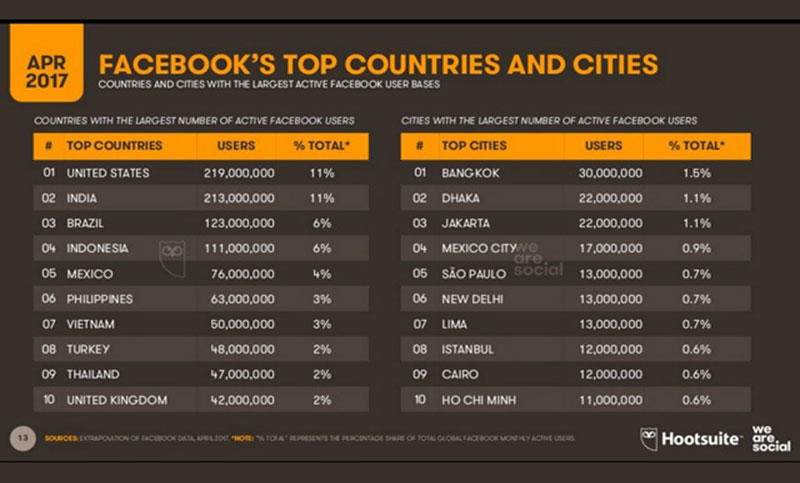 Dhaka ranked second among cities in terms of Facebook users