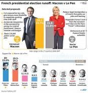 Macron, Le Pen gird for final French election duel