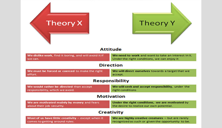 """Theory-x"" vs ""Theory-y"" in banking"