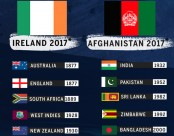Ireland and Afghanistan join Test elite