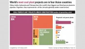 World's most coal plant projects  in four Asian countries