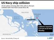 10 sailors missing in US warship collision off Singapore