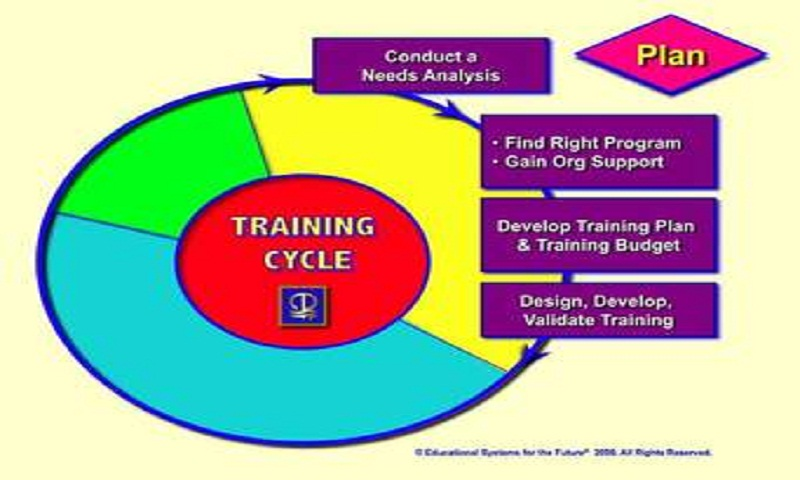 Using Training Needs Analysis To Develop Ksa    Daily