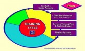 Using Training Needs Analysis to Develop KSA