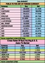 Taka down against euro, pound