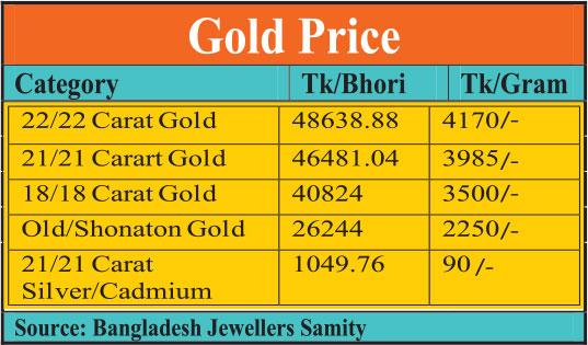 Gold price | 2017-09-12 | daily-sun com