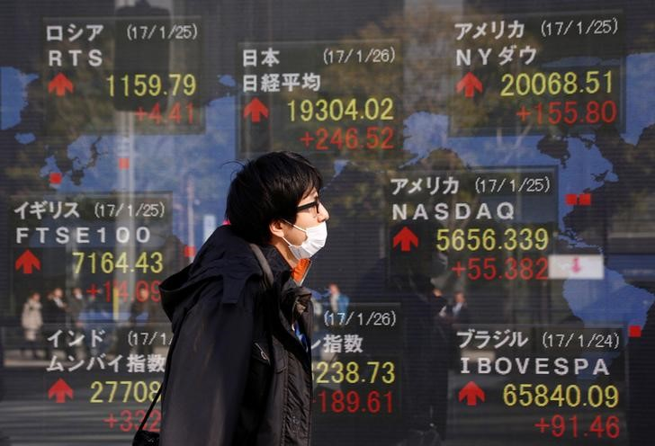 Asian markets lackluster after softer China data