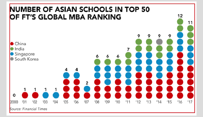 asian mba Top