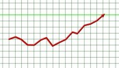Market showing positive trend