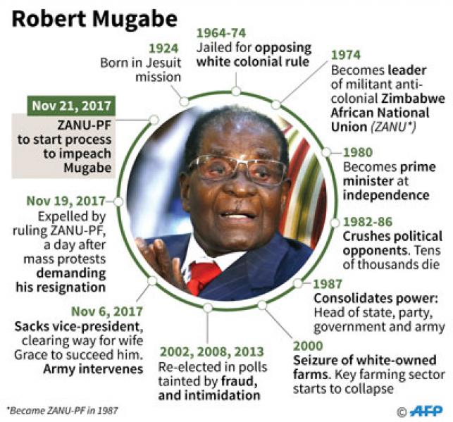 'Party to launch Mugabe impeachment process Tuesday'