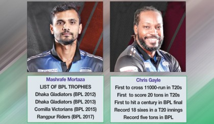 A tale of Mashrafe, Gayle  and Riders' BPL success