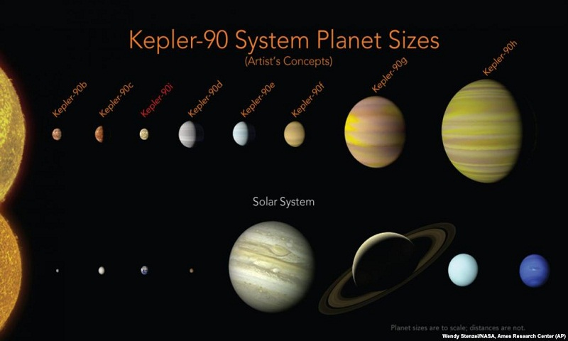 Newly discovered solar system matches our own?