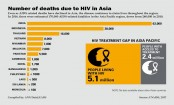 Bangladesh ranks 10th in HIV deaths in Asia