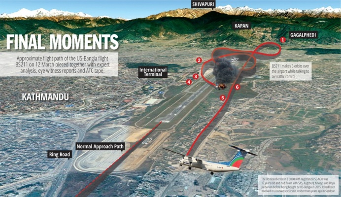 US-Bangla flight crash: Confusion over the two ends of the runway also reflects a separate tragedy