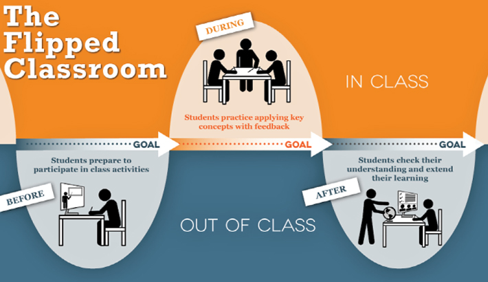 Flipped Classroom:  Student-centred  learning platform