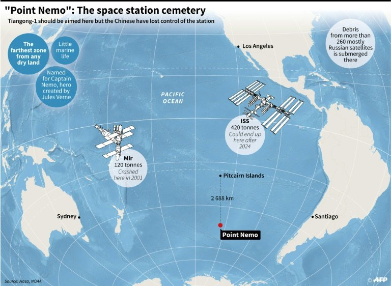 Point Nemo, Earth's watery graveyard for spacecraft