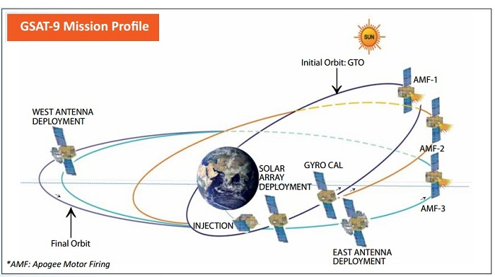 Dhaka agrees to Indian request to change S Asia Satellite orbit