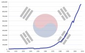 South Korea's foreign reserves hit record high at 398.42 bln USD