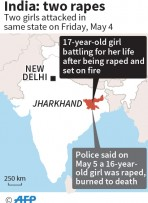 Second raped teenager set alight in India