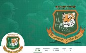 BCB tops Twitter follower list in Bangladesh
