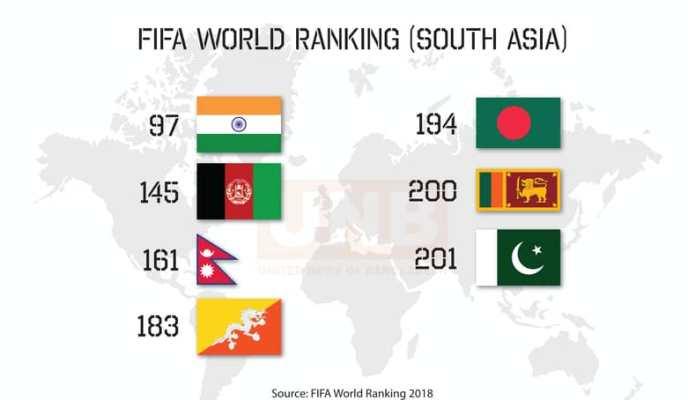 FIFA ranking: Bangladesh 5th in South Asia