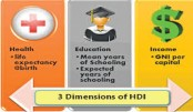 Human resources development and HDI